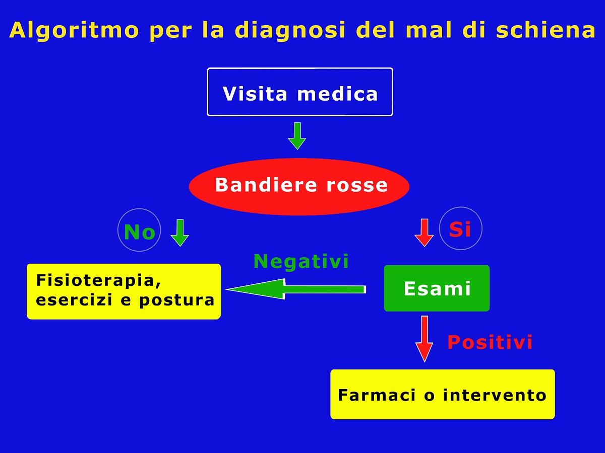 Algoritmo-per-la-diagnosi-del-mal-di-schiena