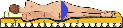 materasso,memory,peso,appoggio,corpo,superficie,dolore,male,durezza,commodity