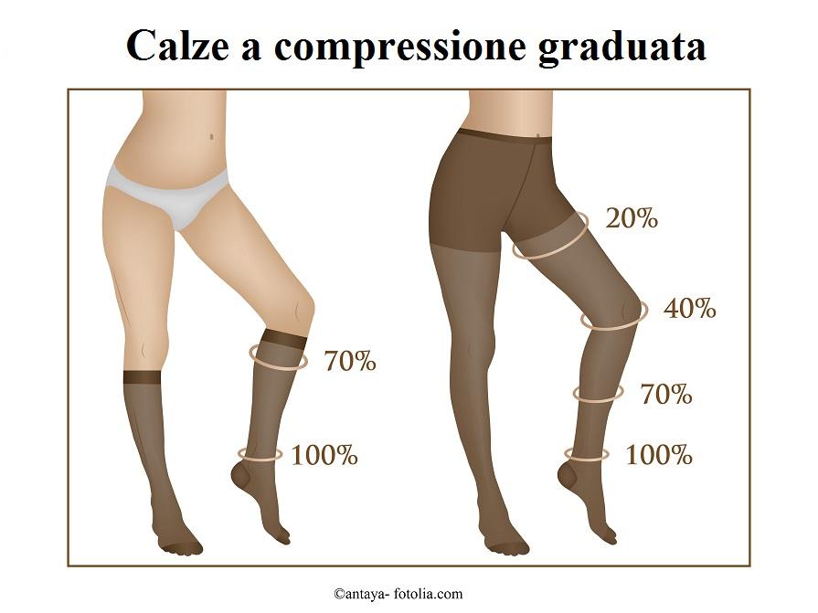 Calze compressione