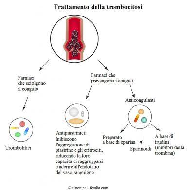 Trattamento-trombocitos