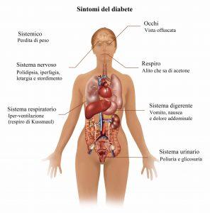 Sintomi del diabete e conseguenze