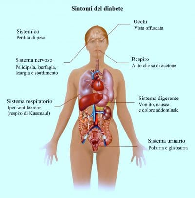 Sintomi del diabete,conseguenze