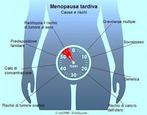 Menopausa tardiva,sintomi,cause,rischi