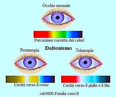 Daltonismo agli occhi