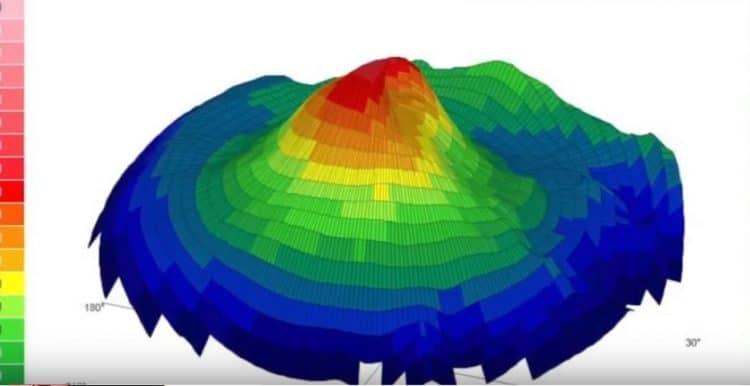 topografia corneale 3d,cheratocono
