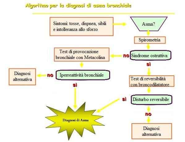diagnosi,asma,test,esami