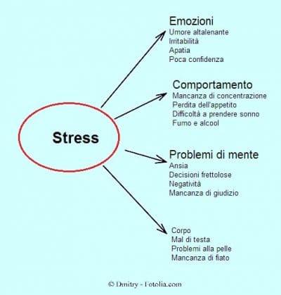 Sintomi da stress