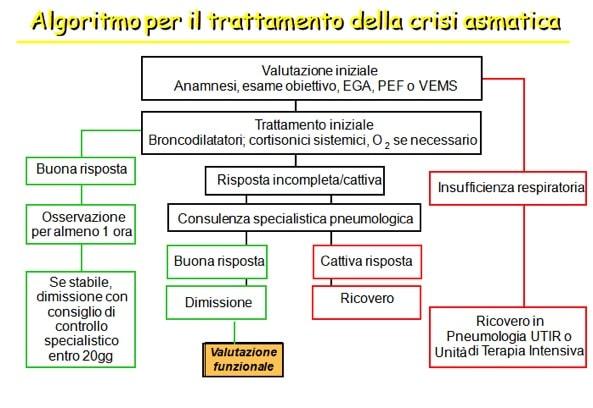 Crisi,asmatica,terapia
