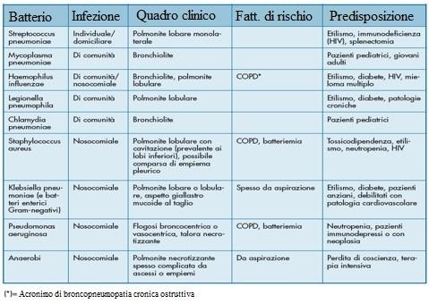 Polmonite virale e batterica