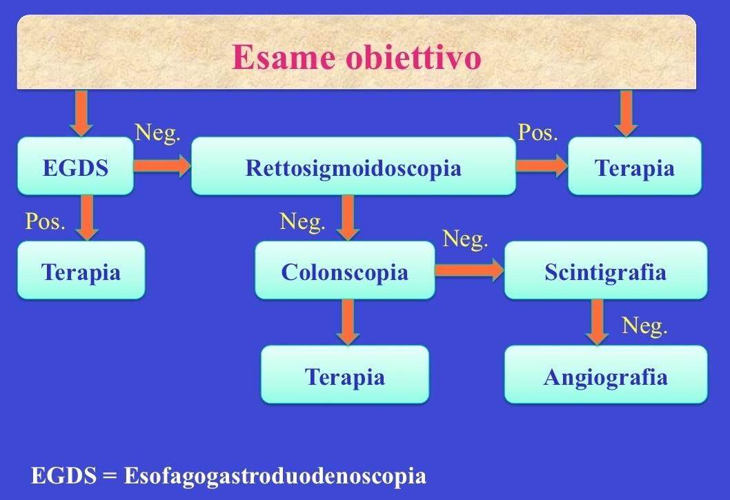 Diagnosi, emorragia digestiva
