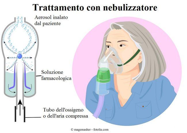 Aerosol-farmaco-respirazione