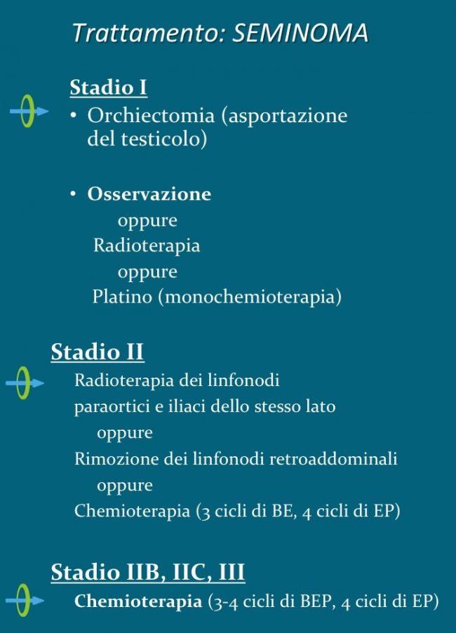 terapia, seminoma, chemioterapia, radioterapia