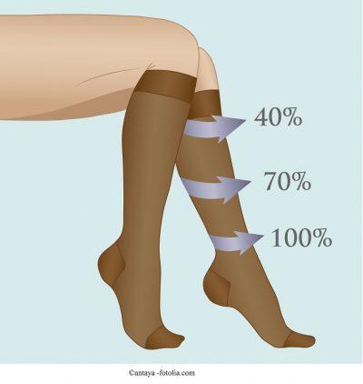 Calze-elastiche-contenitive