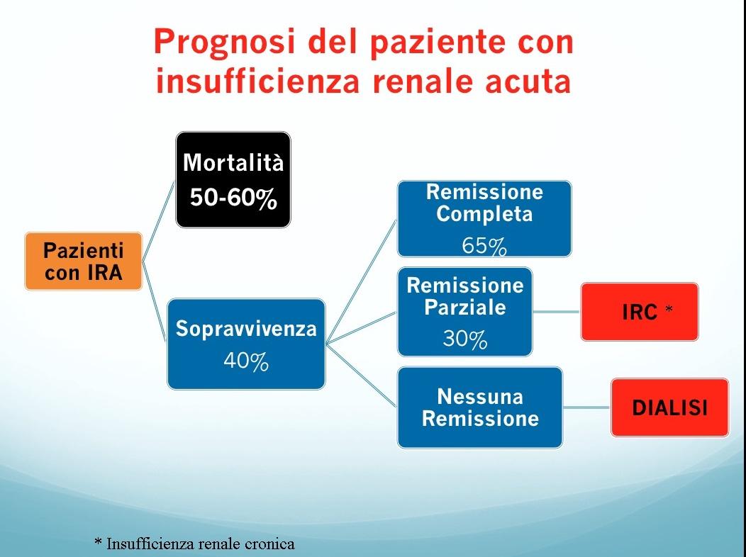 insufficienza renale acuta, prognosi-