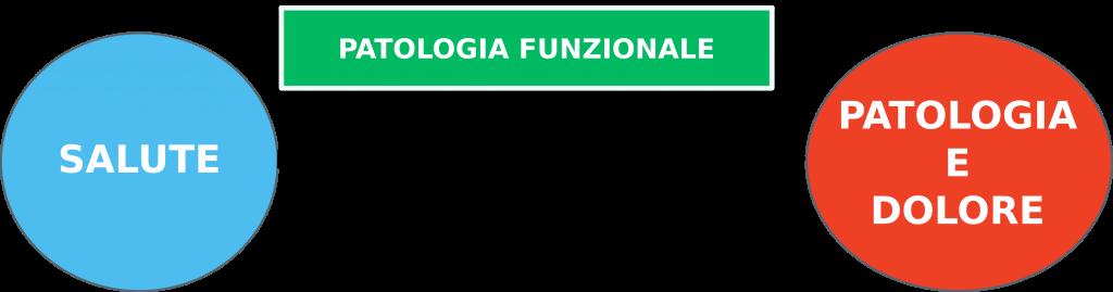 patologia-funzionale